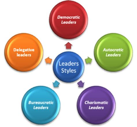 Leadership styles essay paper
