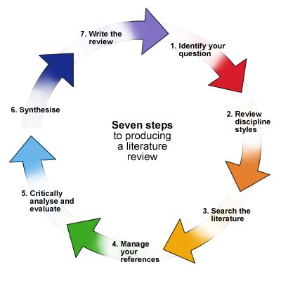 Leadership Styles Essays: Examples, Topics, Titles