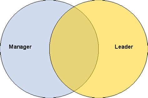 Leadership Styles Free Essays - PhDessaycom